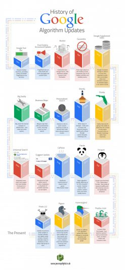 A History of Google Algorithm Updates | Visual.ly