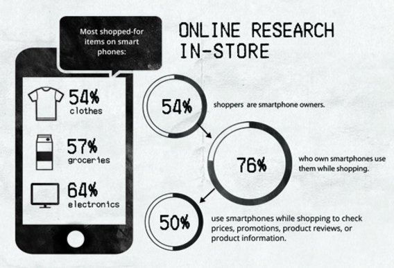 online research for in-store purchases