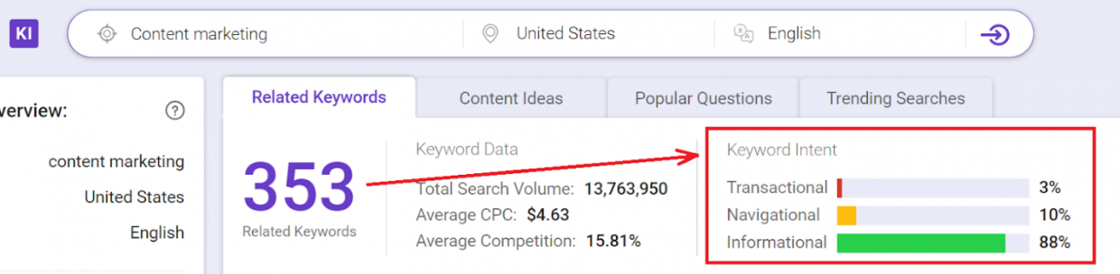 Keyword research tips : Understand the Keyword Intent