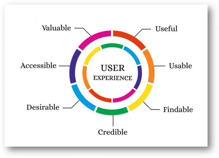 The 7 factors that influence user experience