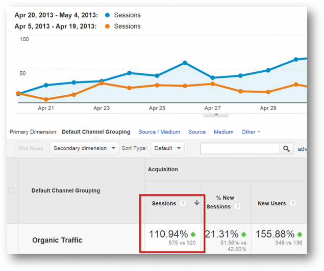 organic traffic increase google analytics