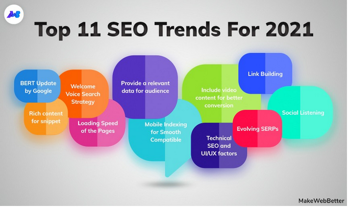 Top SEO trends that copywriters should know