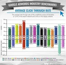 boost your CTR for PPC with brand awareness