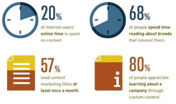 Content or Link - importance of content