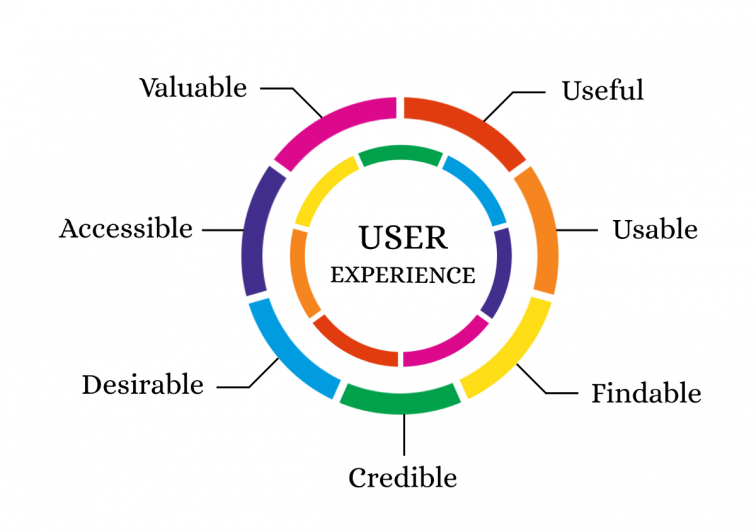 The 7 factors that influence user experience | by Claire D. Costa | UX  Collective