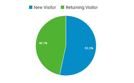 New Visitors vs Returning Visitors