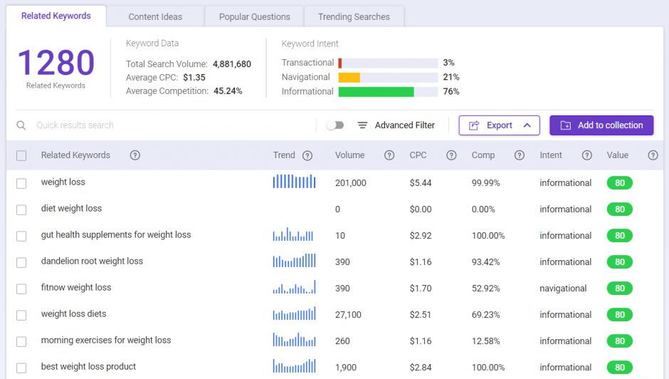 Use related keywords in BiQ Keyword Intelligence as blog best practices