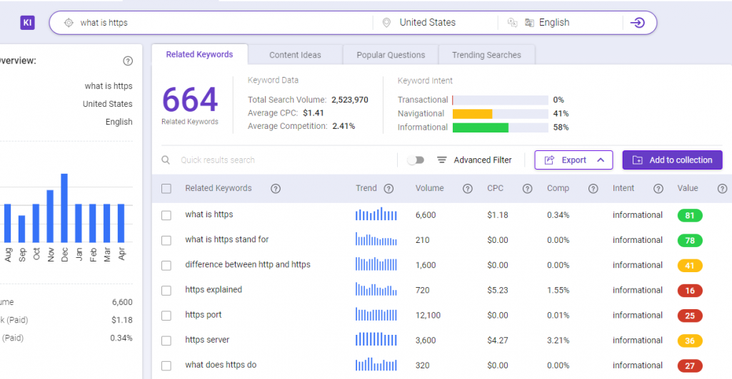 BiQ Keyword Intelligence is a great SEO optimization tool that can help you find the best keywords for your target audience