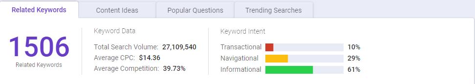 Related keywords in BiQ Keyword Intelligence