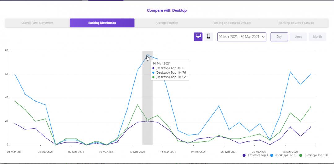 BiQ Rank Tracking desktop graph