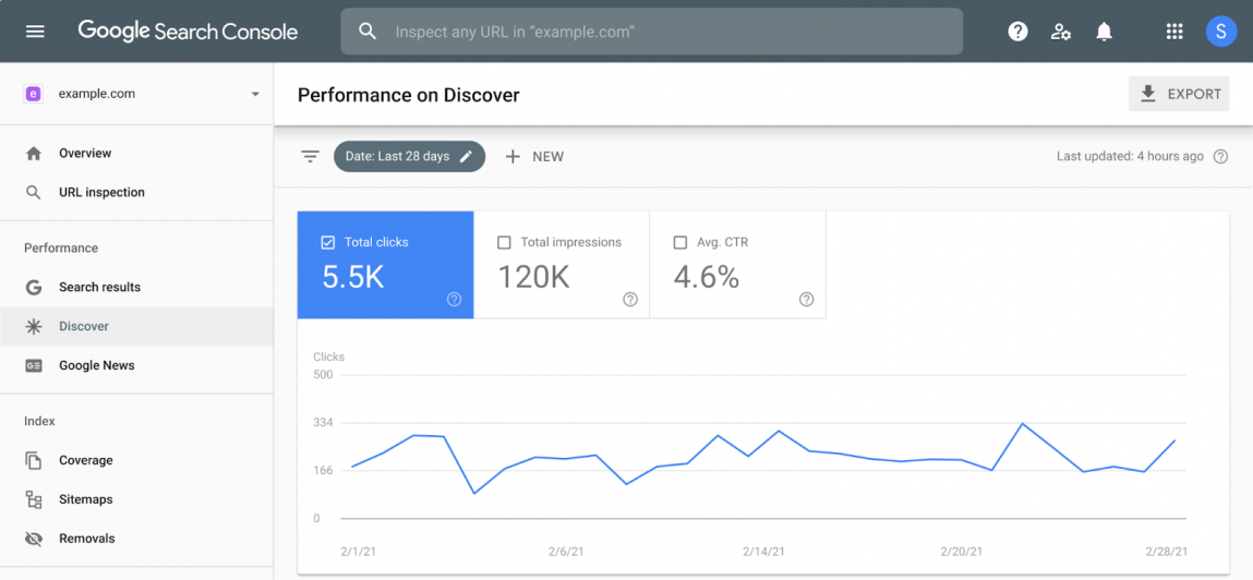 Google Search Console performance report on keyword discovery