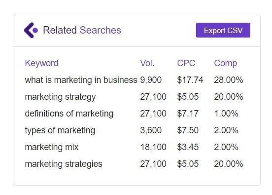 "result of ""marketing"" after using LiveKeyword"