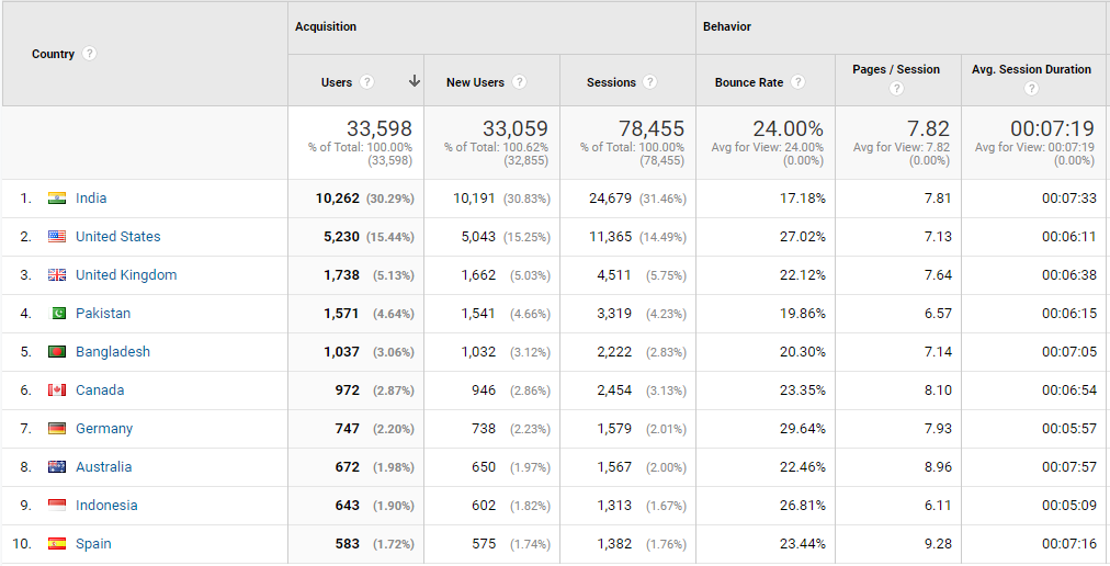 Check your audience profile using Google Analytics