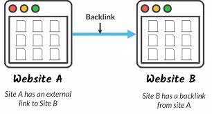 What Are Backlinks? How do You Get More Backlinks
