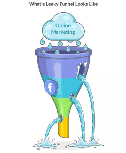 Marketing funnel leaks