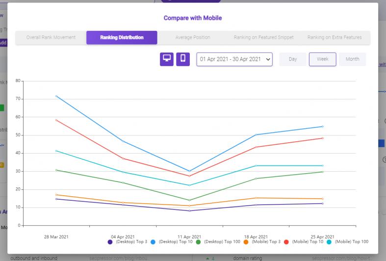 Ranking distribution in a graph by BiQ Keyword Intelligence