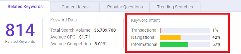 BiQ shows you your targeted keyword's intent