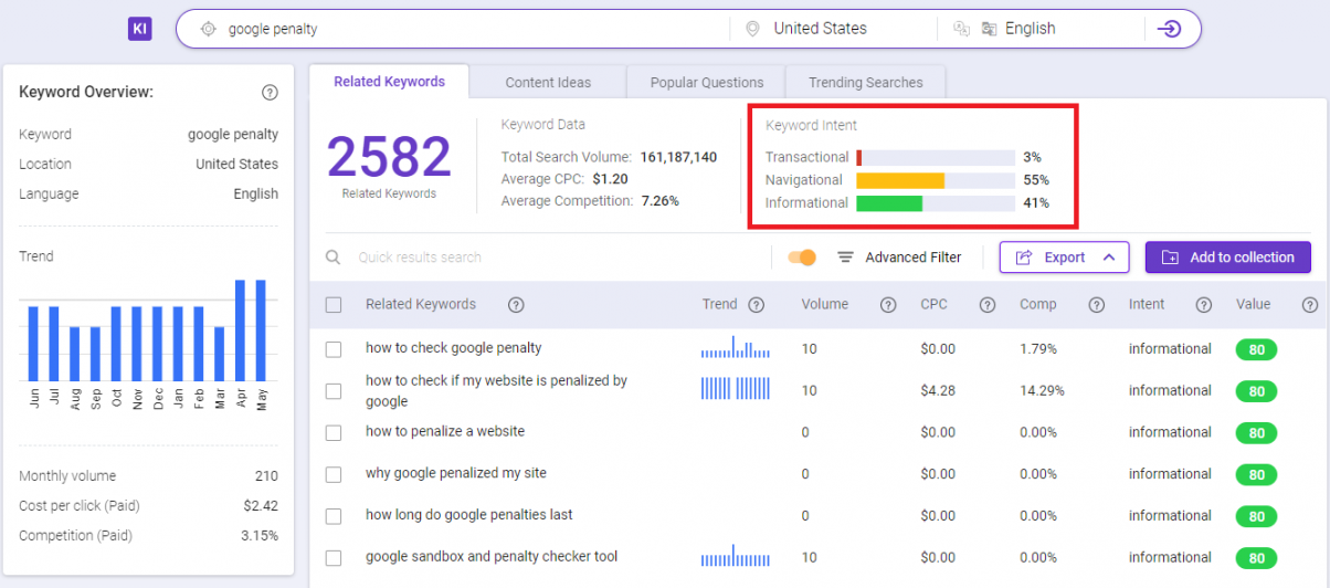 Check and implement other related keywords to avoid Google penalty.