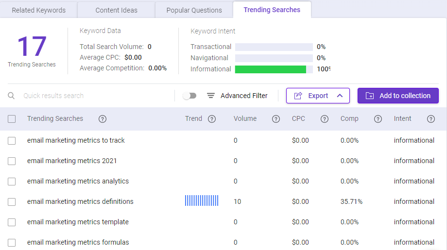 Keyword Intelligence - Trending searches
