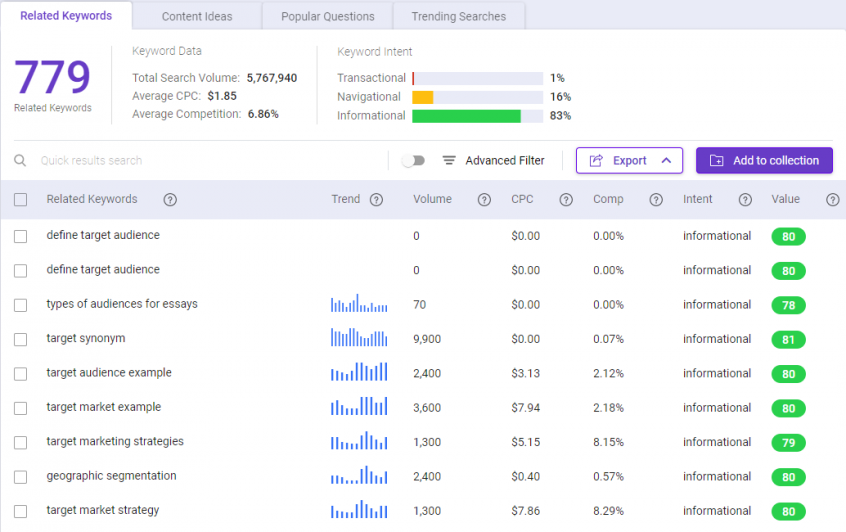 Related keywords for define target audience as seen on BiQ Keyword Intelligence