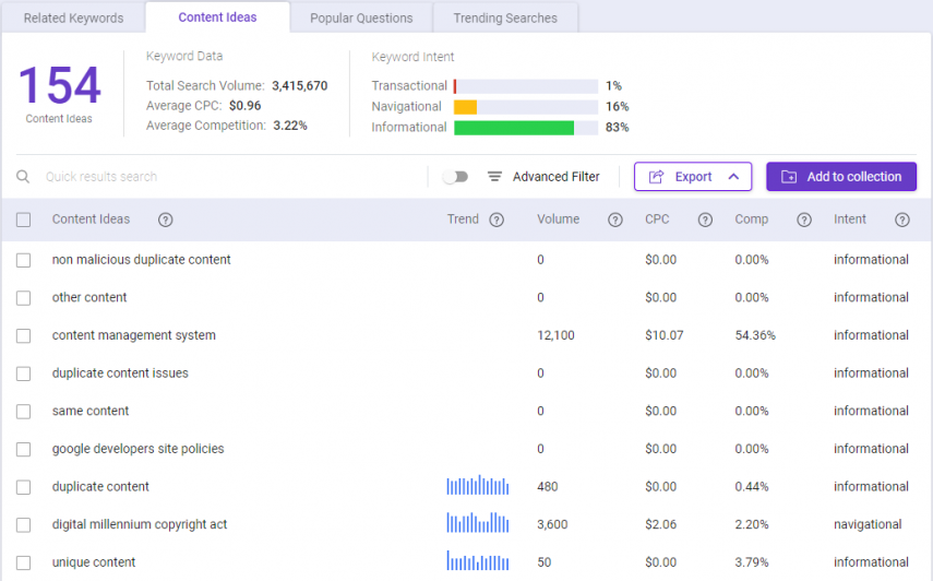 BiQ Keyword's Intelligence content ideas results for the keyword duplicate content