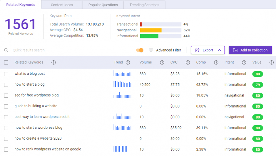 """Use BiQ Keyword Intelligence to find related keywords for the targeted keyword """"blog best practices"""""""