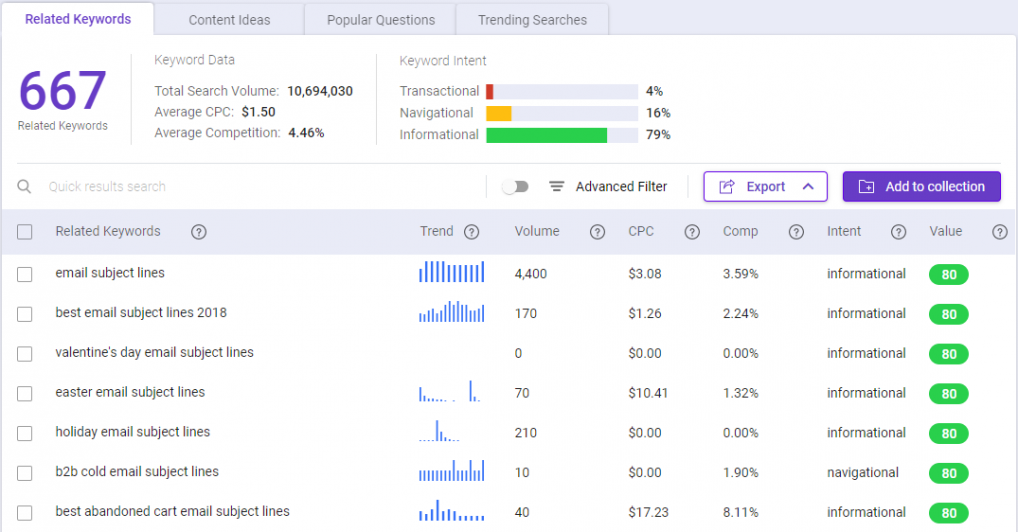 BiQ Keyword Intelligence returned results for the keyword email subject lines