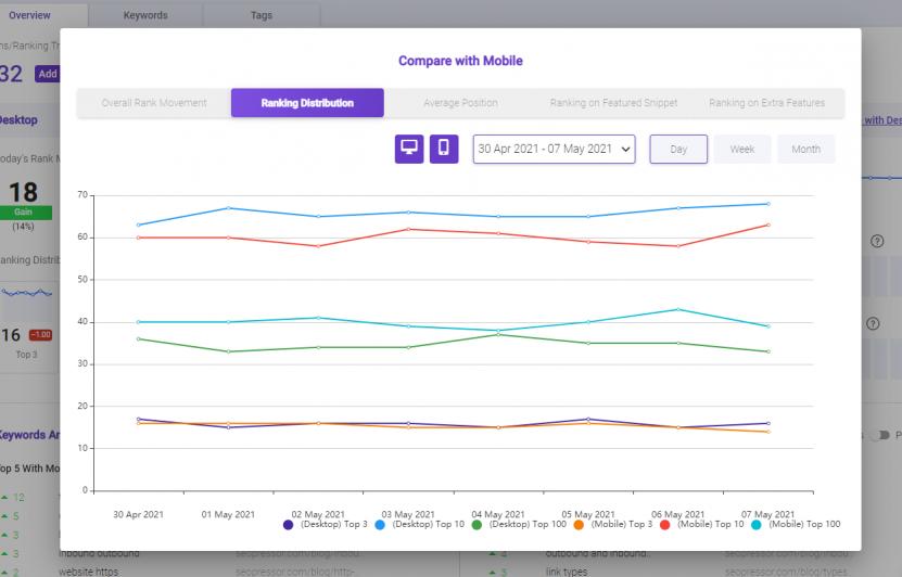 BiQ Rank Tracking Ranking distribution tab