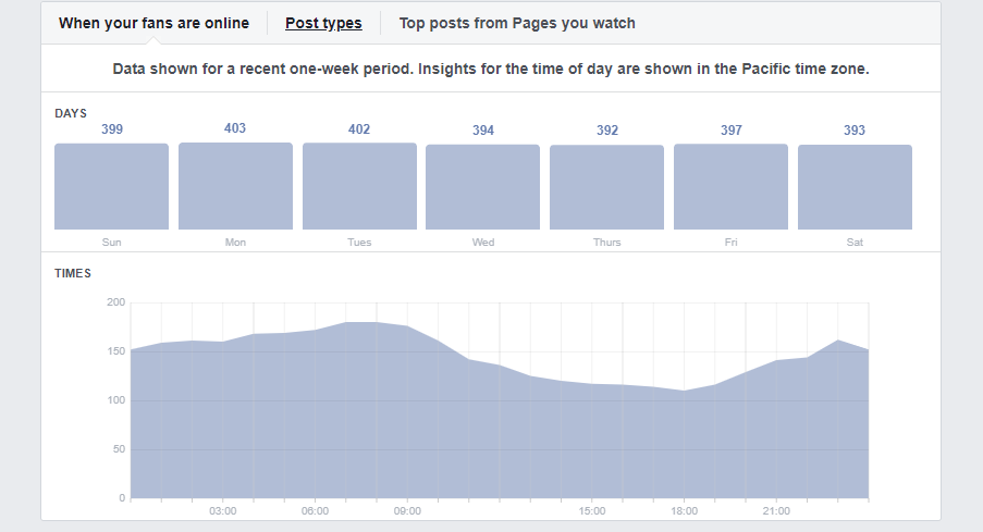 Time your post to increase Facebook engagements