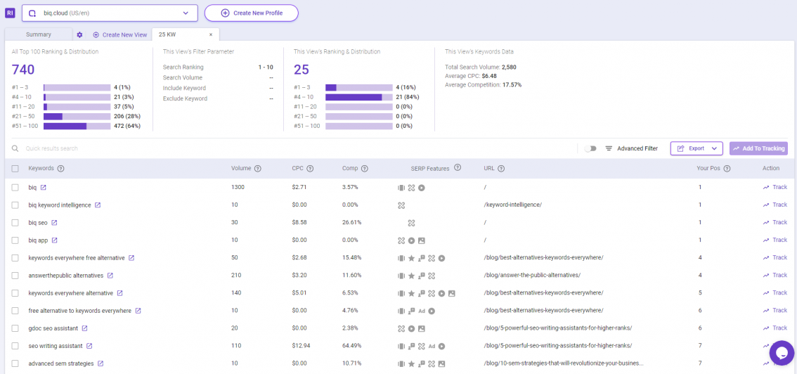 Find your ranking keywords in Rank Intelligence and track it in Rank Tracking tool.