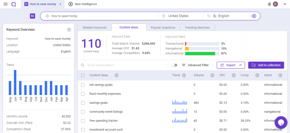 Do a keyword research to get more blog post ideas