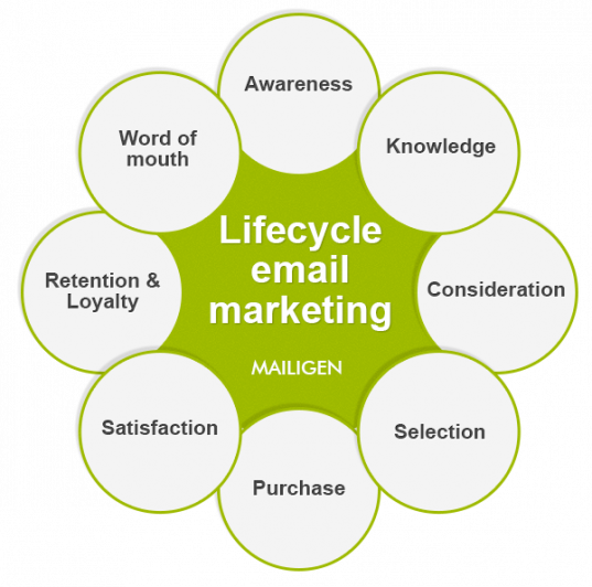 Image result for email marketing life cycle
