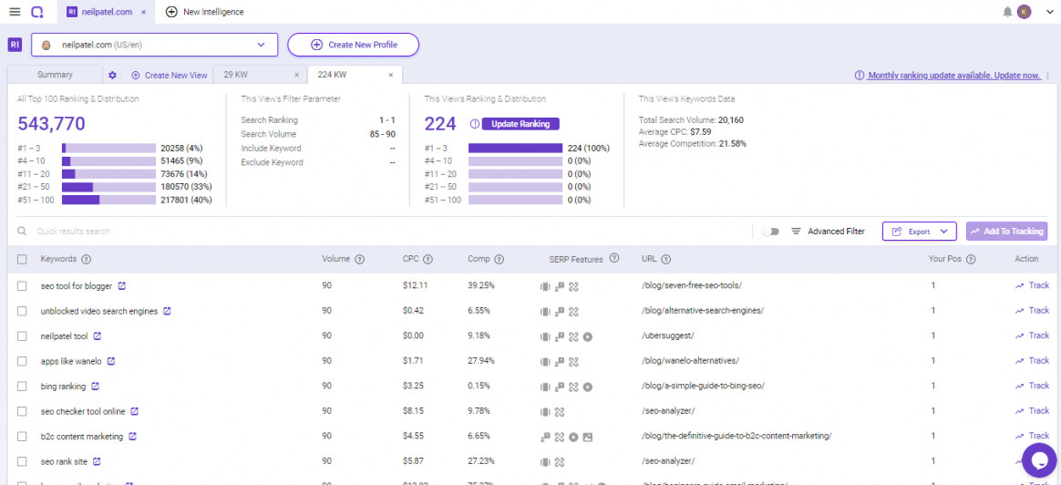 Using SEO tools to perform a Competitive Keyword Analysis.