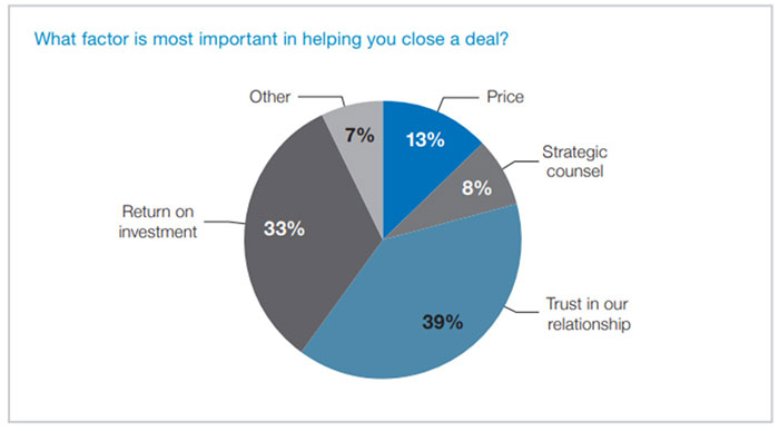 Pie chart showing what factor is the most important in helping close a deal