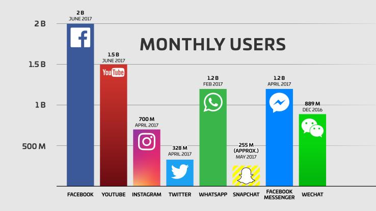 Choosing the right social media platforms: Facebook, Instagram, Twitter or  Snapchat | by Joanna Ayre | Confab Social | Medium