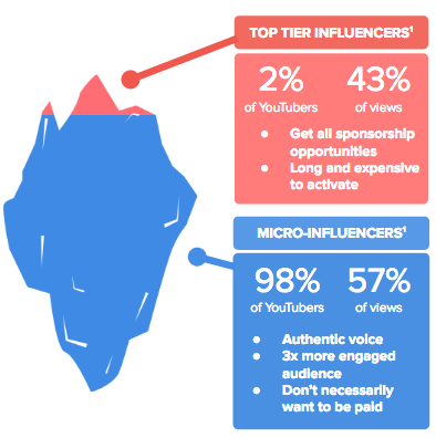 Give credit to Micro-influencers, these content creators have major  potential | by Octoly | Octoly