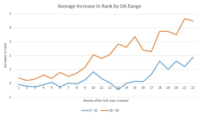 Graph - The higher you rank, the more traffic you get.