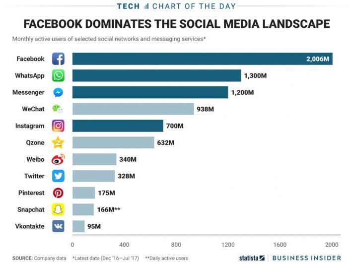Most popular social media apps: CHART - Business Insider