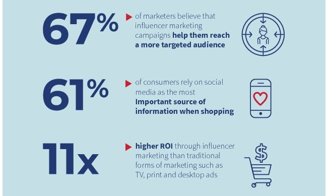67% of marketers believe that influencer marketing is one of the best ways to reach a targeted audience.