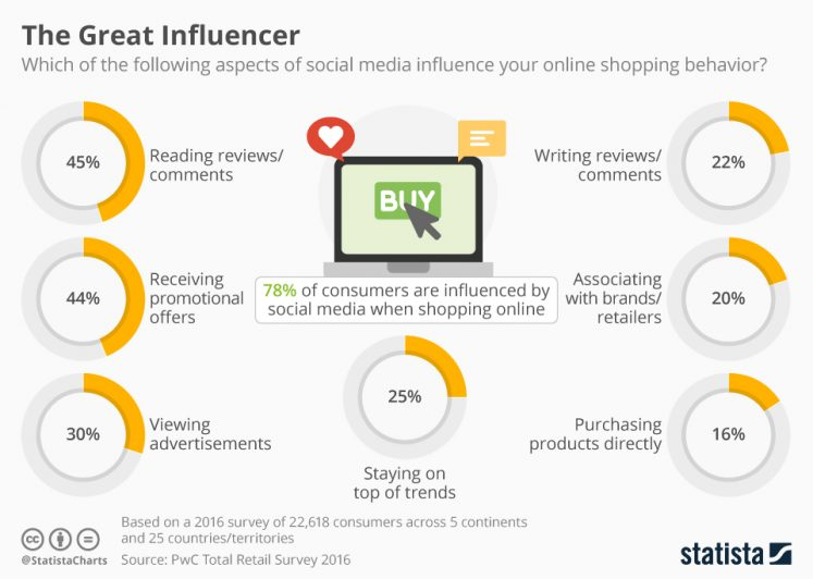 Pie charts of which aspect influencers online shopping behavior