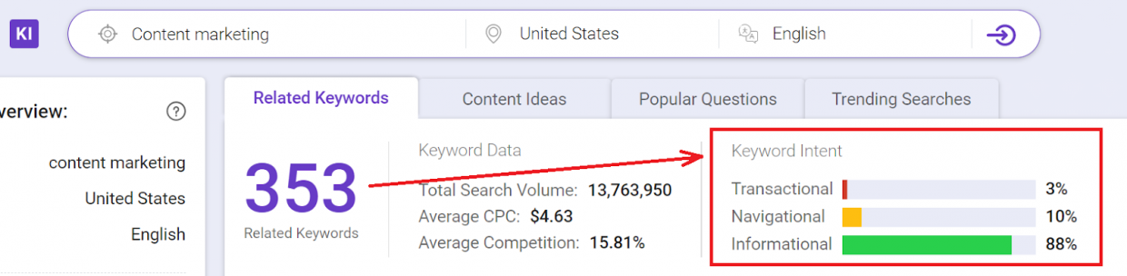 Use our BiQ Keyword Intelligence tool to identify the keyword's intent and unlock the best way to target your audience using well-curated evergreen content.