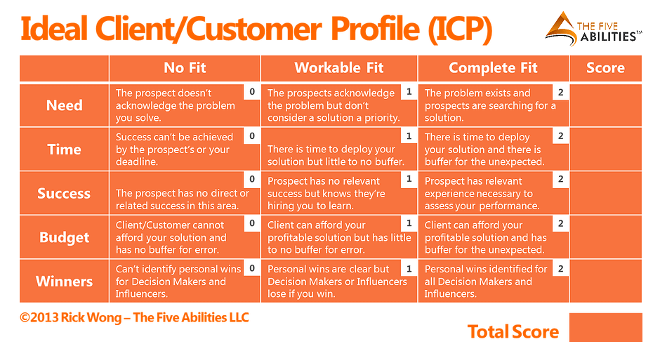 Customer Profile: 5 Examples of Ideal Customer Profile Templates