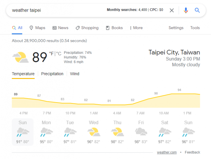 A weather forecast result on Google