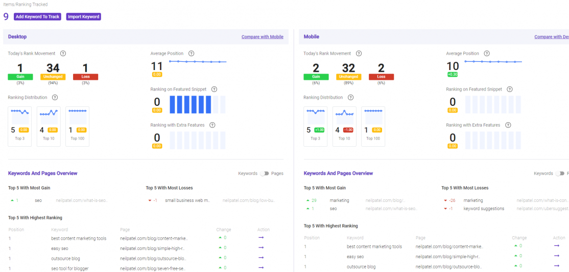 BiQ free seo tool rank tracking helps check the overall performances of your keyword