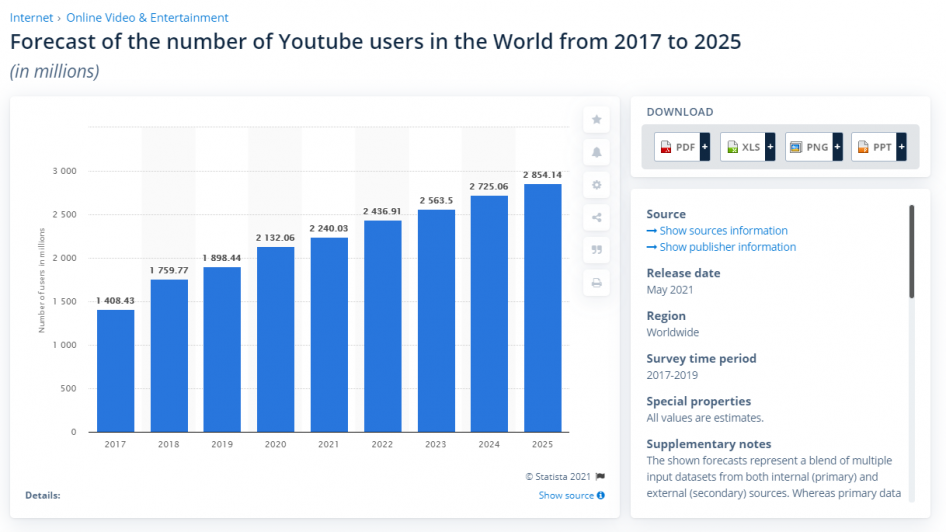 Forecast of the number of Youtube users in the World from 2017 to 2025