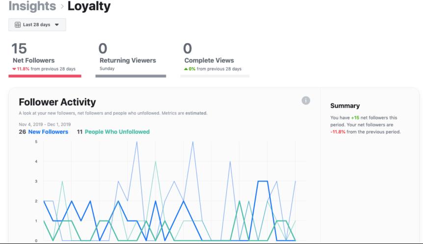 A sample of video performance analytics taken from Facebook Creator Studio