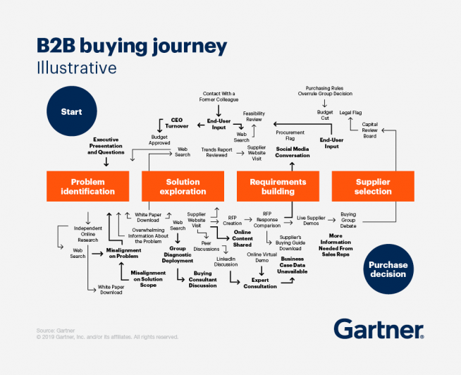 A breakdown of the buyer's journey for B2B marketing campaigns