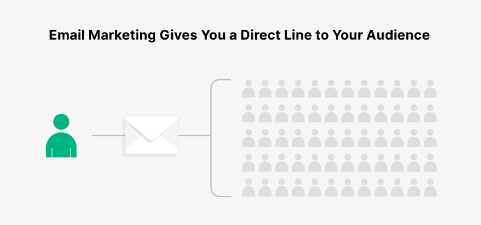 Importance of email marketing to organizations