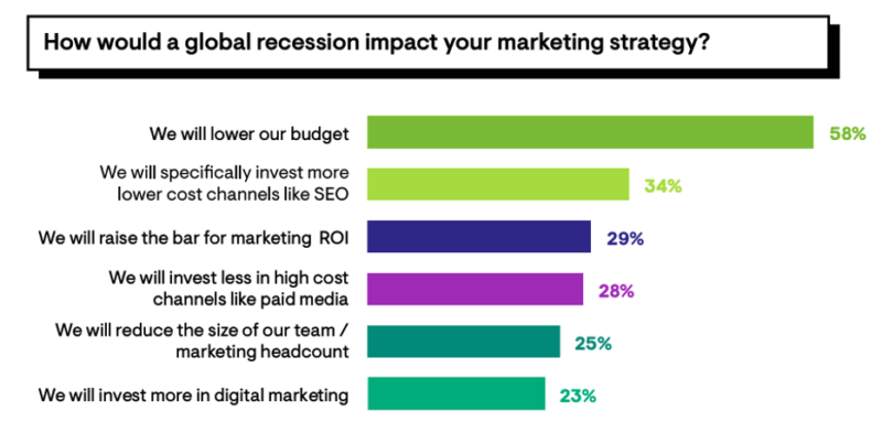 34% of marketers are willing to invest in SEO & COVID-19