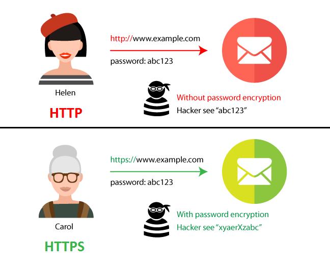 what is https vs http